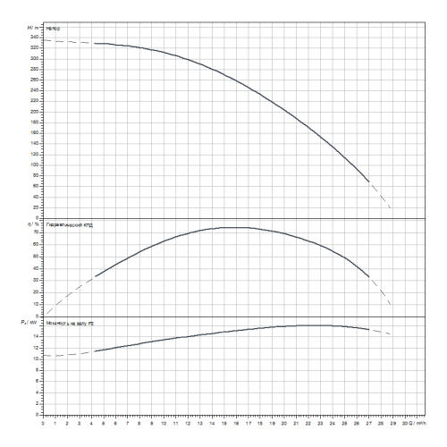 Скважинный насос Wilo Sub TWI 6.18-31-C-SD