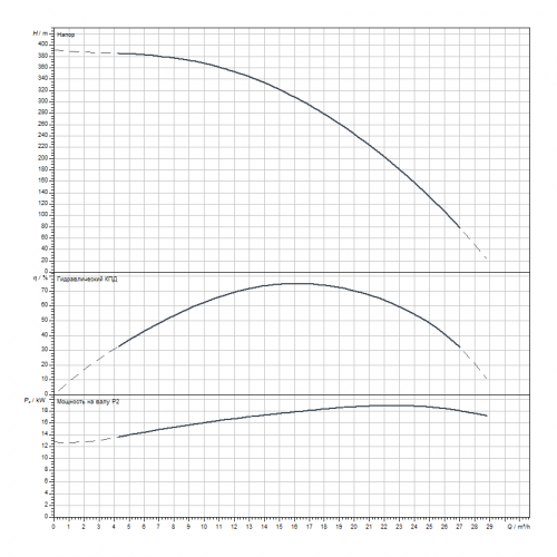 Скважинный насос Wilo Sub TWI 6.18-36-C-SD