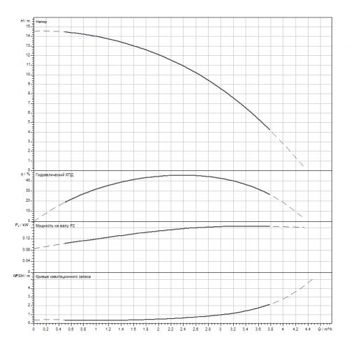 Вертикальный многоступенчатый насос Wilo HELIX V202-1/16/E/S/1-230-50