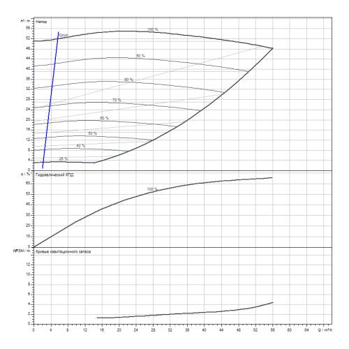 Циркуляционный насос Wilo Stratos GIGA B 40/4-51/11-R1