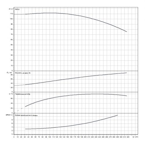 Блочный насос Wilo CronoBloc-BL 80/250-90/2