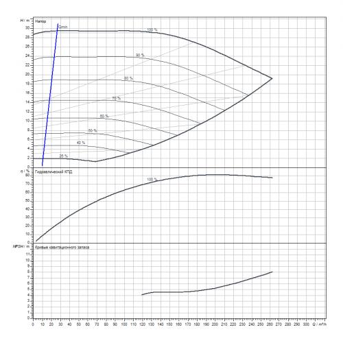 Циркуляционный насос Wilo Stratos GIGA B 80/2-29/18,5-R1