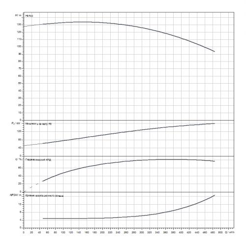 Блочный насос Wilo CronoBloc-BL 100/305-160/2