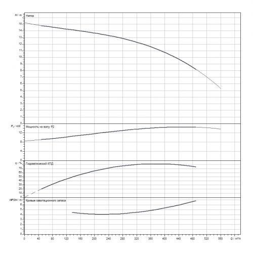 Циркуляционный насос Wilo CronoLine-IL 200/200-15/4