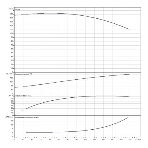 Блочный насос Wilo CronoBloc-BL 100/315-200/2