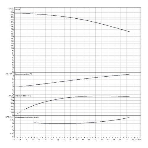 Циркуляционный насос Wilo CronoLine-IL 80/295-5,5/4