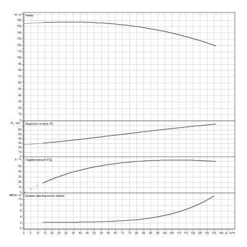 Блочный насос Wilo CronoBloc-BL 50/315-75/2