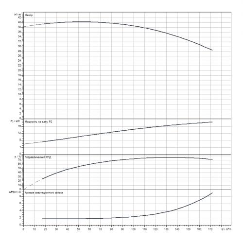 Блочный насос Wilo CronoBloc-BL 80/305G2-18,5/4