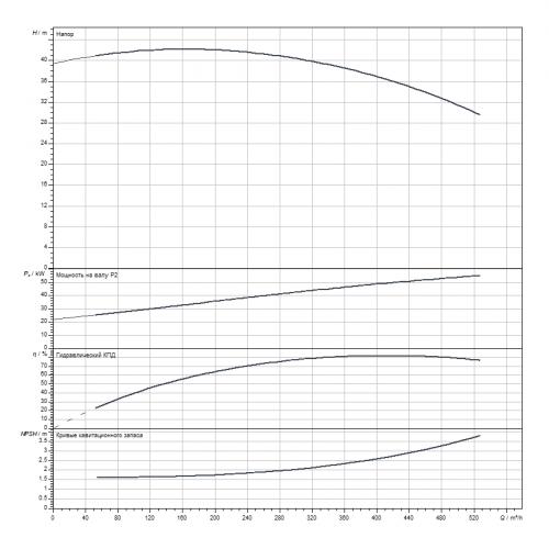 Блочный насос Wilo CronoBloc-BL 150/370G2-55/4
