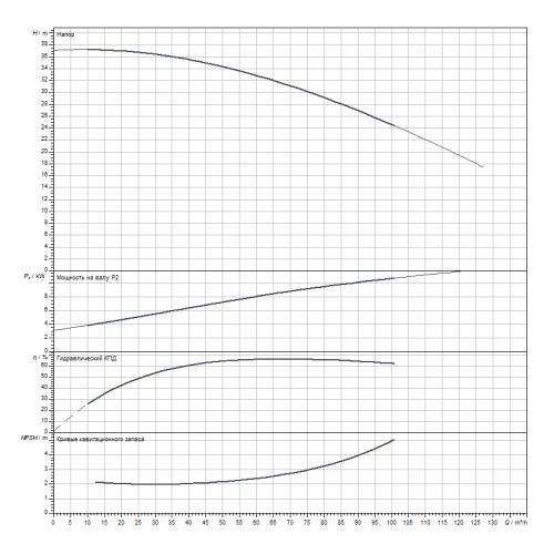 Циркуляционный насос Wilo CronoLine-IL 80/305-11/4