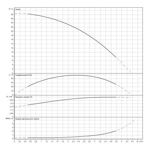 Вертикальный многоступенчатый насос Wilo HELIX V204-1/16/E/S/1-230-50