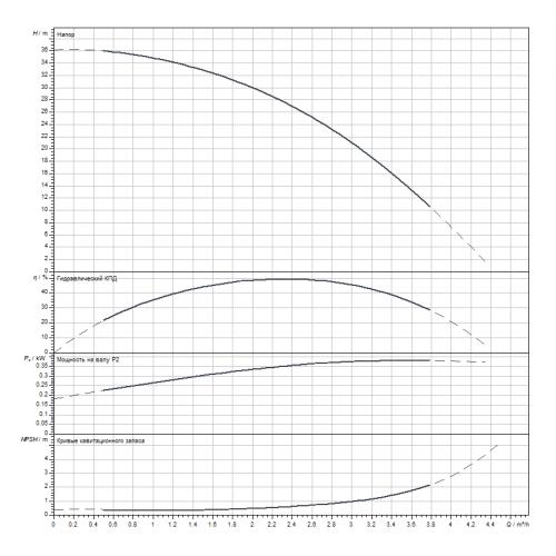 Вертикальный многоступенчатый насос Wilo HELIX V205-1/25/E/S/1-230-50