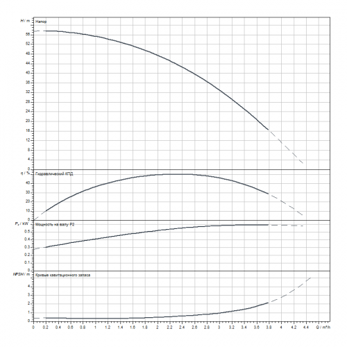 Вертикальный многоступенчатый насос Wilo HELIX V208-1/25/E/S/1-230-50