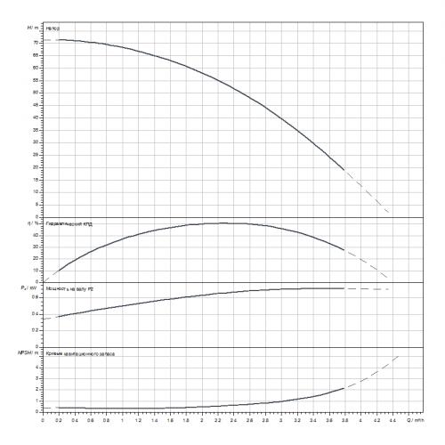 Вертикальный многоступенчатый насос Wilo HELIX V210-1/25/E/S/1-230-50