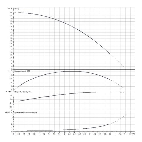 Вертикальный многоступенчатый насос Wilo HELIX V214-1/25/E/S/1-230-50