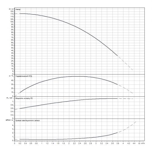 Вертикальный многоступенчатый насос Wilo HELIX V216-1/16/E/S/1-230-50
