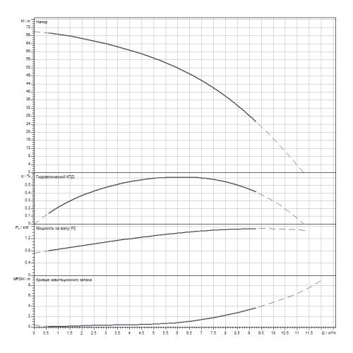 Вертикальный многоступенчатый насос Wilo HELIX V608-1/25/E/S/1-230-50