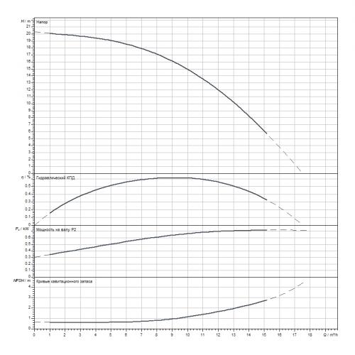 Вертикальный многоступенчатый насос Wilo HELIX V1002-1/25/E/S/1-230-50