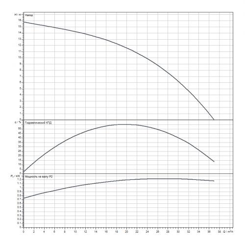 Погружной дренажный насос Wilo Padus PRO M05/M015-523/P