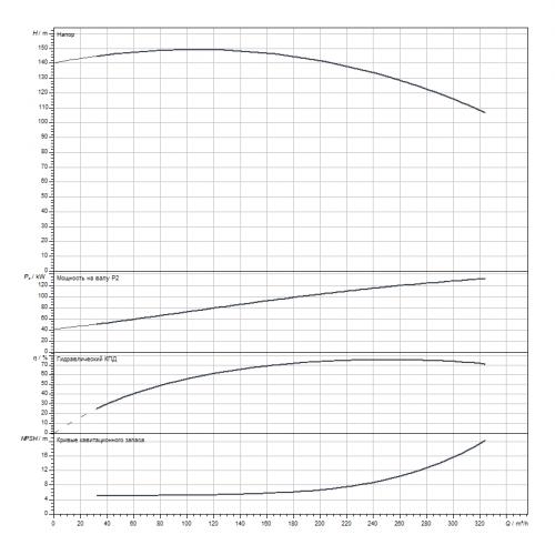 Блочный насос Wilo CronoBloc-BL 80/305G2-132/2