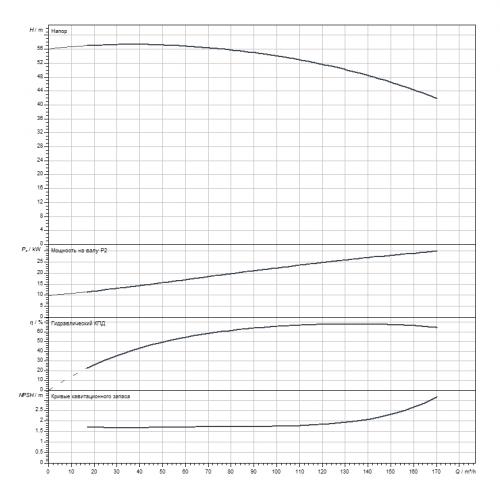 Блочный насос Wilo CronoBloc-BL 80/380G2-30/4
