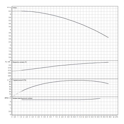 Одноступенчатый насос Wilo Atmos GIGA-B 32/125.1-3/2