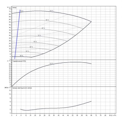 Циркуляционный насос Wilo Stratos GIGA B 50/3-42/11-R1