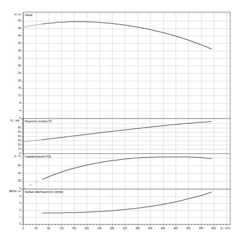 Блочный насос Wilo CronoBloc-BL 150/390G2-75/4