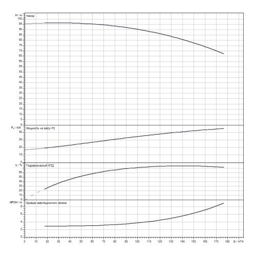 Блочный насос Wilo CronoBloc-BL 65/240-45/2