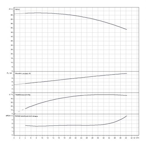 Одноступенчатый насос Wilo Atmos GIGA-B 32/230-11/2