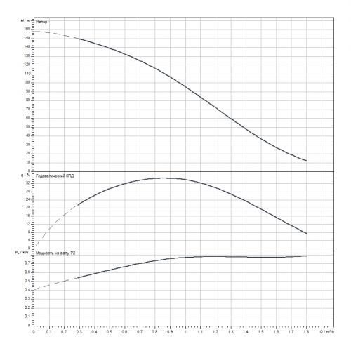 Скважинный насос Wilo Sub TWI 4.01-28-D (3~400 V, 50 Hz)