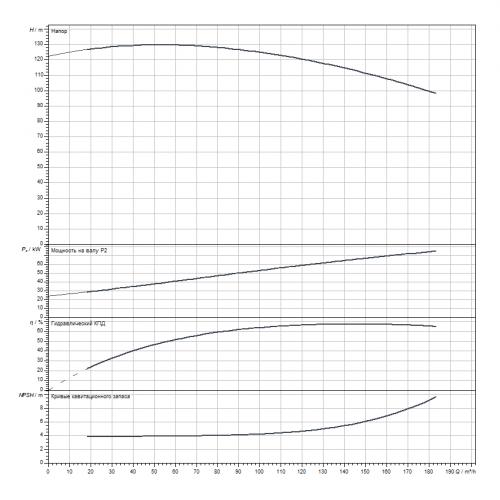 Блочный насос Wilo CronoBloc-BL 65/295-75/2