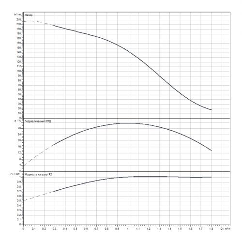 Скважинный насос Wilo Sub TWI 4.01-36-D (3~400 V, 50 Hz)