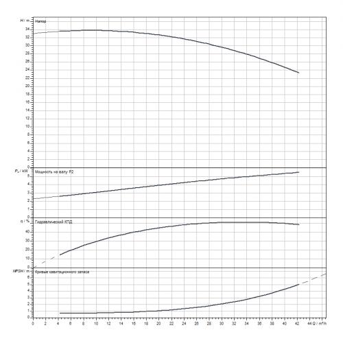 Блочный насос Wilo CronoBloc-BL 40/305-5,5/4