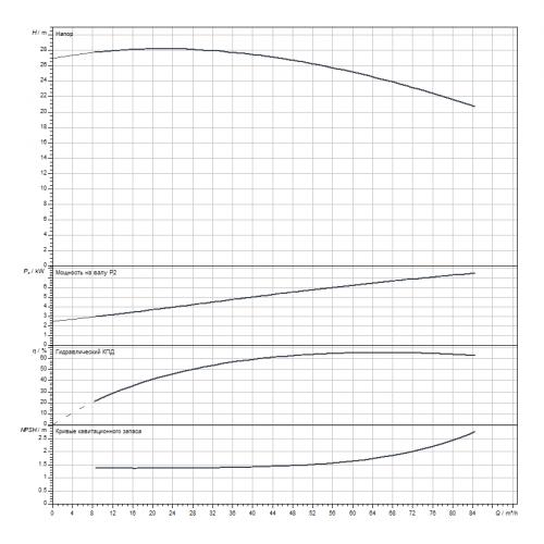 Блочный насос Wilo CronoBloc-BL 65/295-7,5/4