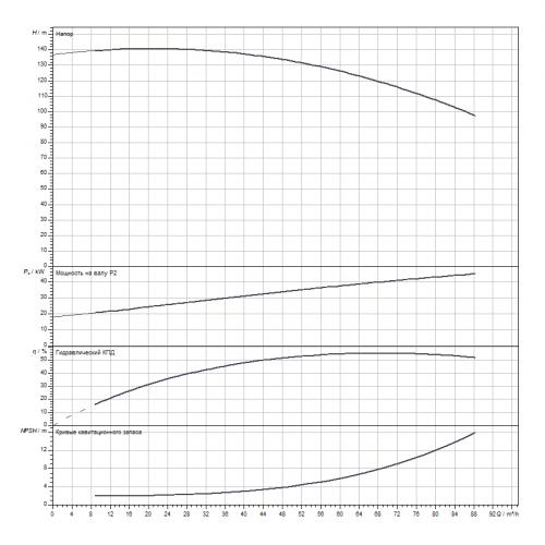 Блочный насос Wilo CronoBloc-BL 40/305-45/2