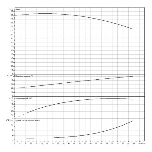 Блочный насос Wilo CronoBloc-BL 40/315-55/2