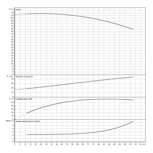 Блочный насос Wilo CronoBloc-BL 50/295-45/2