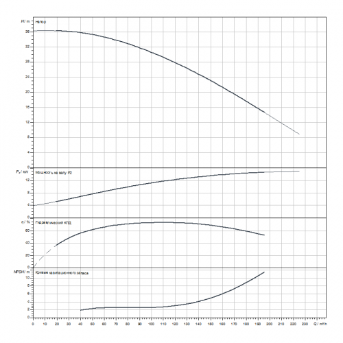 Циркуляционный насос Wilo CronoLine-IL 100/295-15/4