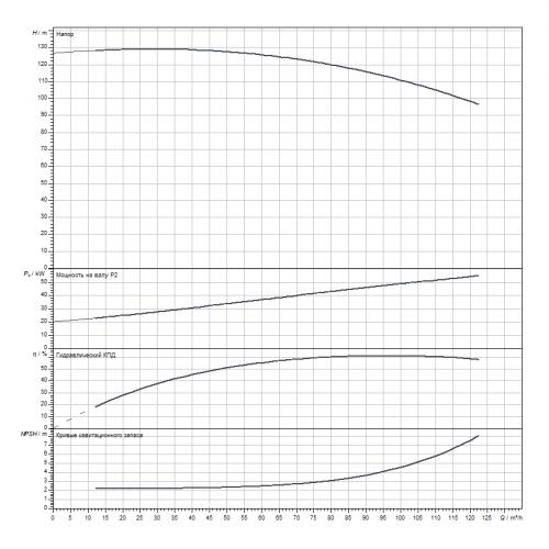 Блочный насос Wilo CronoBloc-BL 50/305-55/2