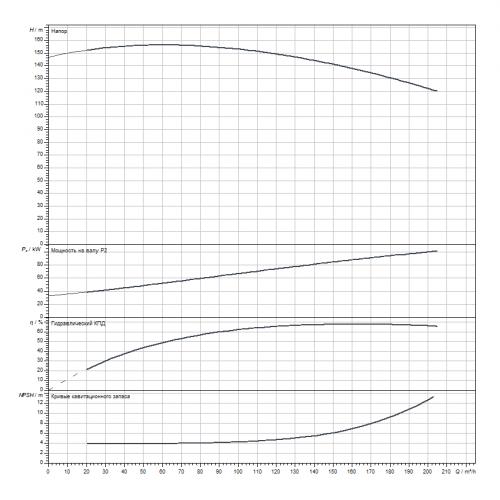 Блочный насос Wilo CronoBloc-BL 65/315-110/2