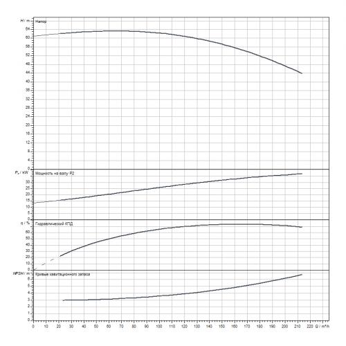 Блочный насос Wilo CronoBloc-BL 80/215-37/2