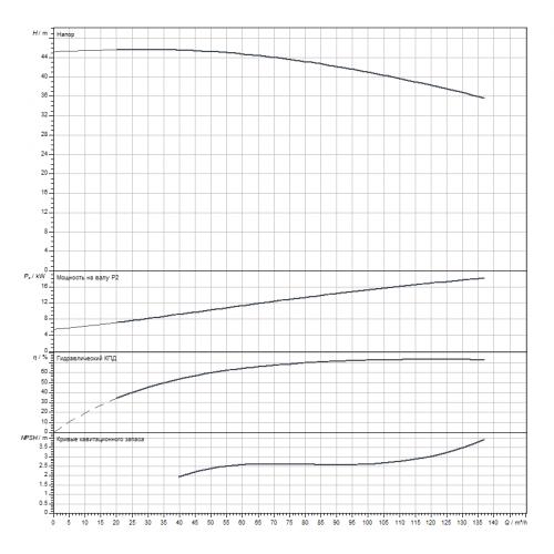 Циркуляционный насос Wilo CronoLine-IL 100/315-22/4